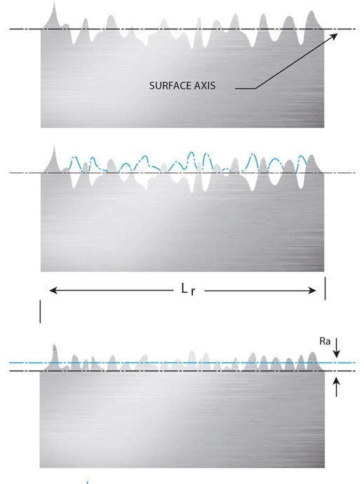 sealfluid surface finish measured and/or calculated from the roughness mean line